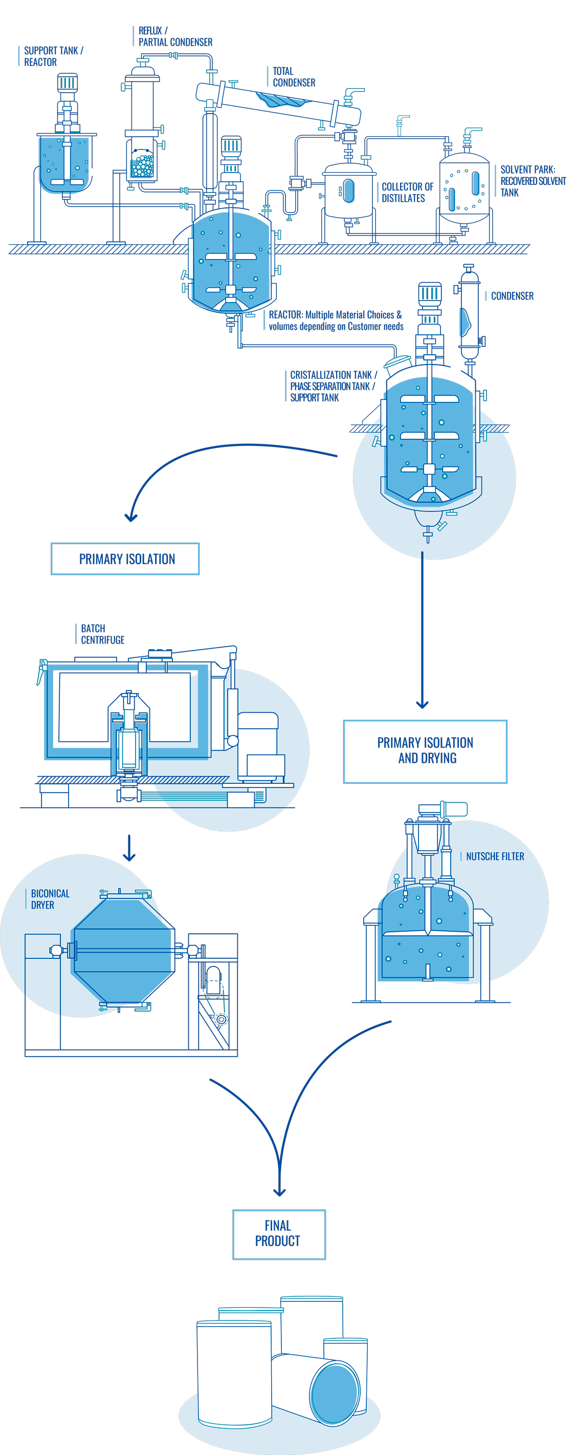 Synthesis infography
